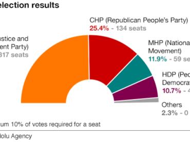 Elezioni in Turchia, la vittoria schiacciante di Erdoğan