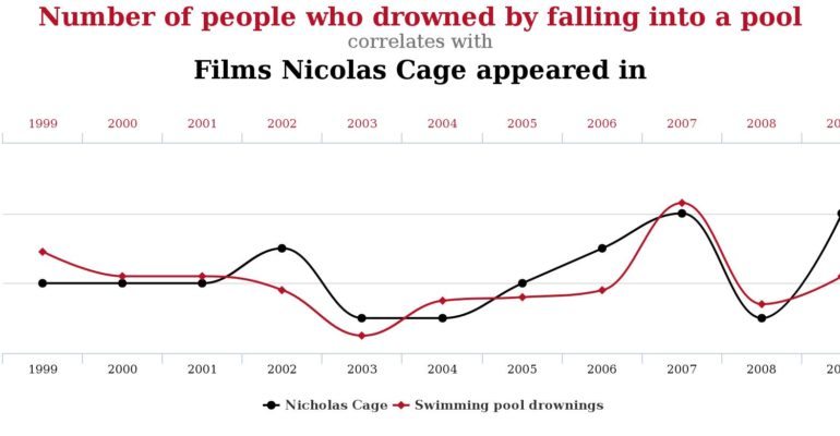 #AgendaSetting: Spurious Correlations