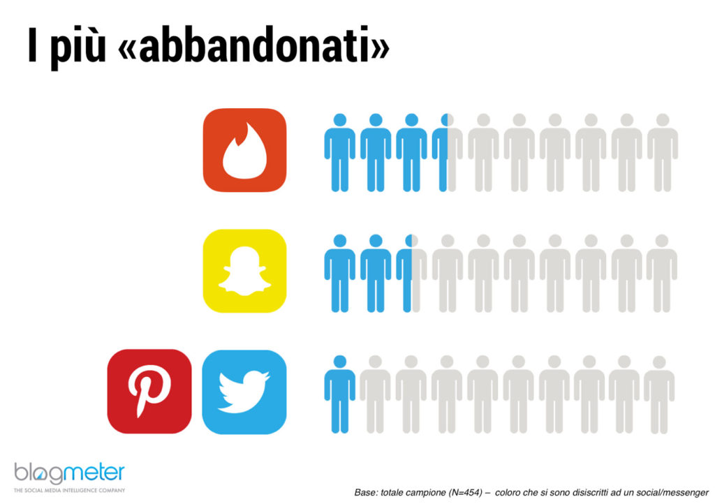 Italiani-Social-Media-abbandonati-tinder