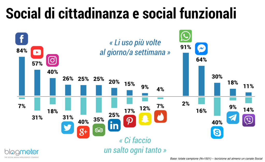 Italiani-Social-Media-i-più-usati-facebook