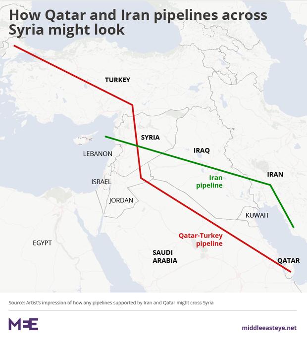 Come potrebbero apparire le pipeline iraniana (in verde) e qatariota (in rosso)