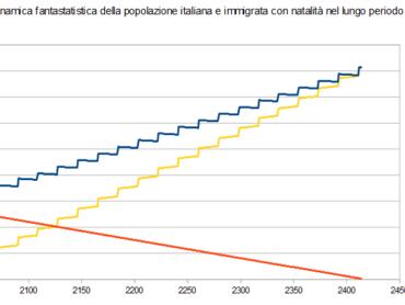 Immigrazione e sostituzione etnica: un diss fantastatistico
