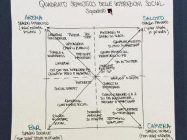 #AgendaSetting: anatomia di un utente Facebook