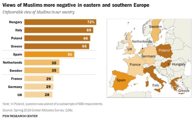 La visione dei musulmani è più negativa nell'Europa orientale e meridionale (Fonte: Pew Search Center)