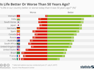 Il terzo mondo e la qualità della vita, mezzo secolo di cambiamenti radicali