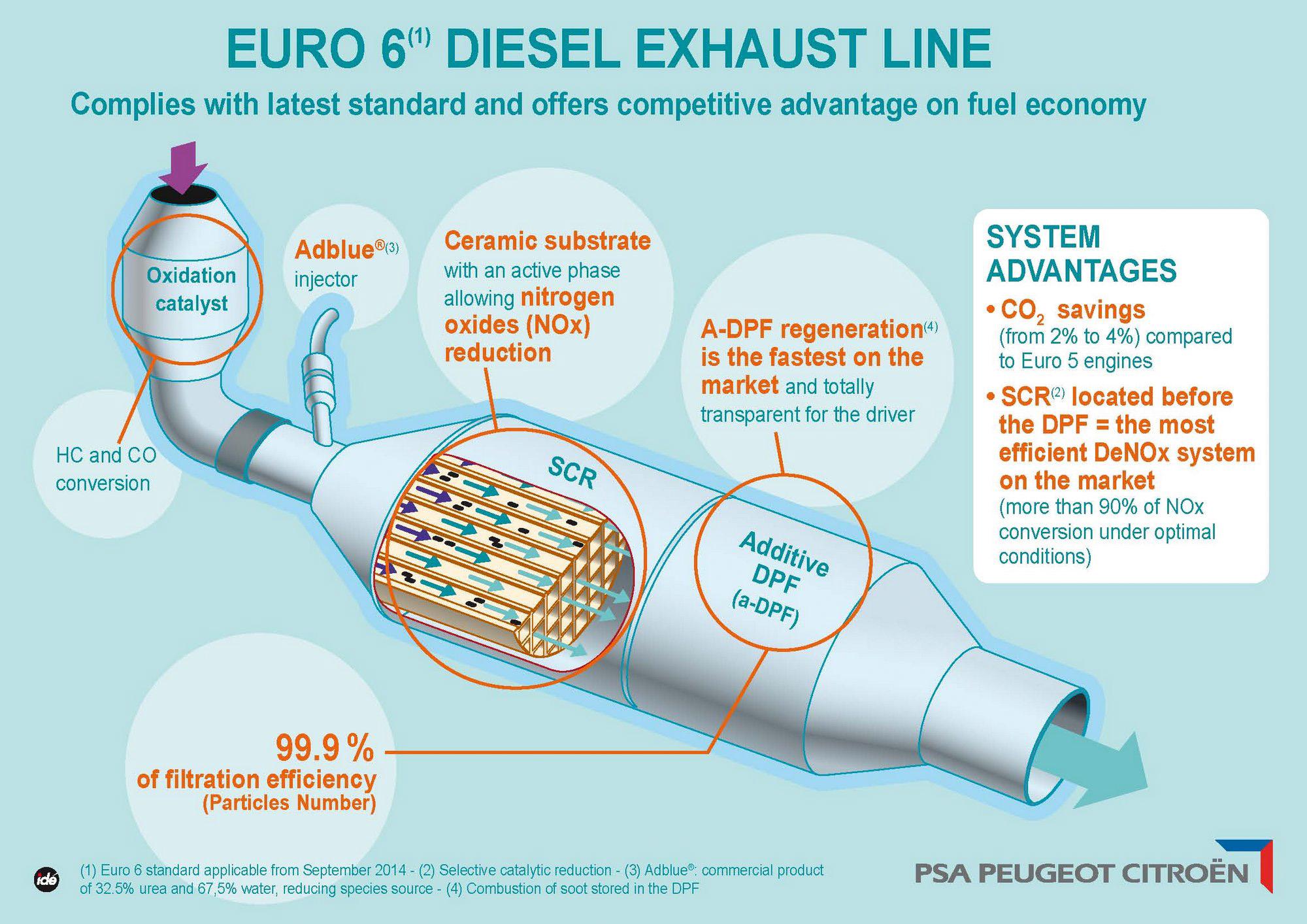 Diesel Euro 6